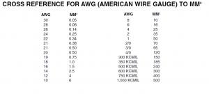Jual kabel AWG 1, 2, 3, 4, 5, 6, 7, 8, 9 dan 10 meteran di surabaya